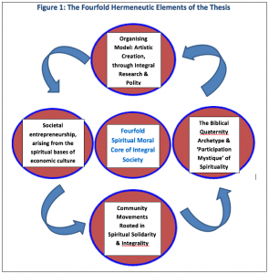The Fourfold Hermeneutic  Approach to Social Innovation (by Tony Bradley)