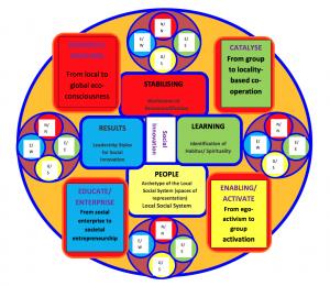 Integral Social Innovation Model (by Tony Bradley)