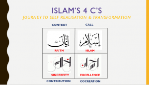 The 4 C of Islam
