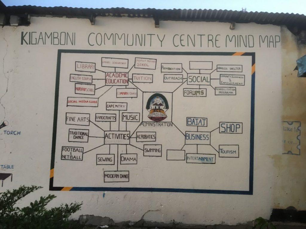 2018 03 18 Tanzania Kigamboni KCC Mindmap Structure