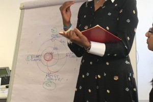 Integral African Woman Leadership: A Focus Group Meeting in Johannesburg led by Trans4m Fellow Premie Naicker
