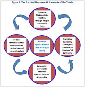 The Fourfold Hermeneutic  Approach to Social Innovation (by Tony Bradley)