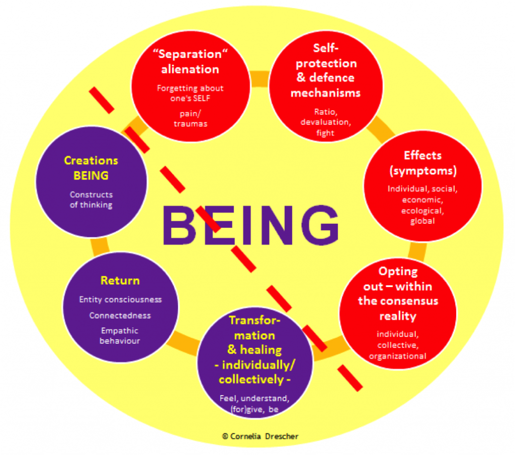 The Cycle of Being (by Cornelia Drescher)