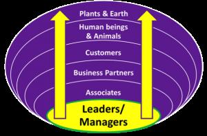Towards Spiritual Integral Management Programs