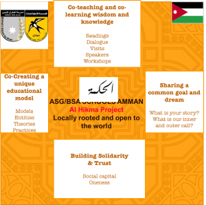 Integral Overview of the Al Hikma Project