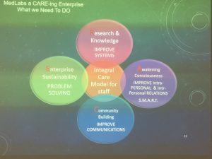 MedLabs Care Circle (Draft)