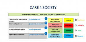 Care 4 Society Model - Applied to Pakistan
