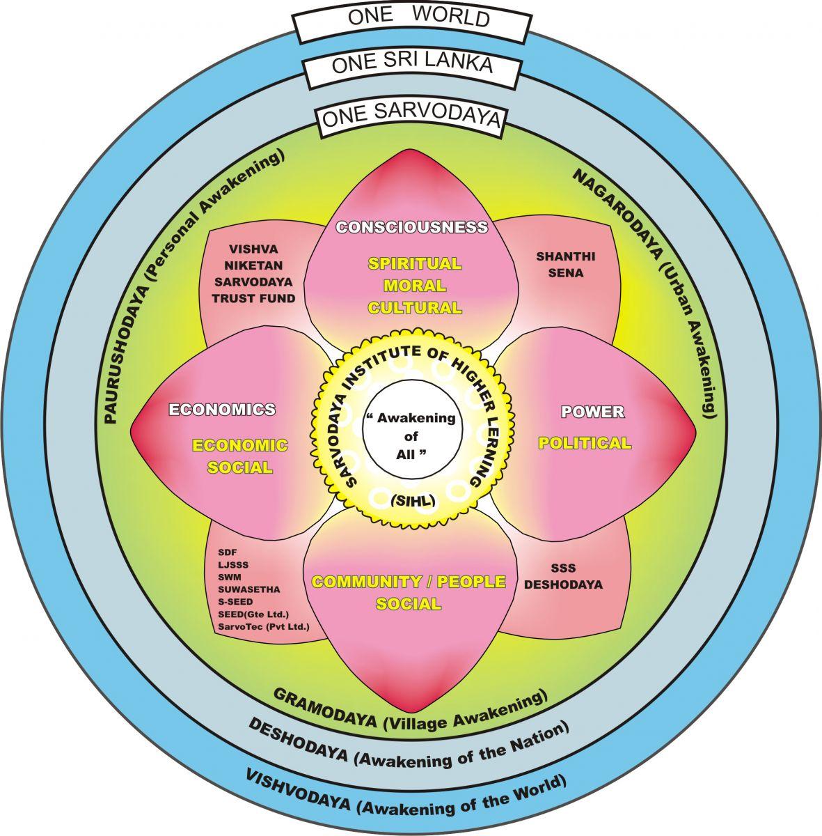 Sarvodaya SIHL New Conceptual Diagram 2018 06