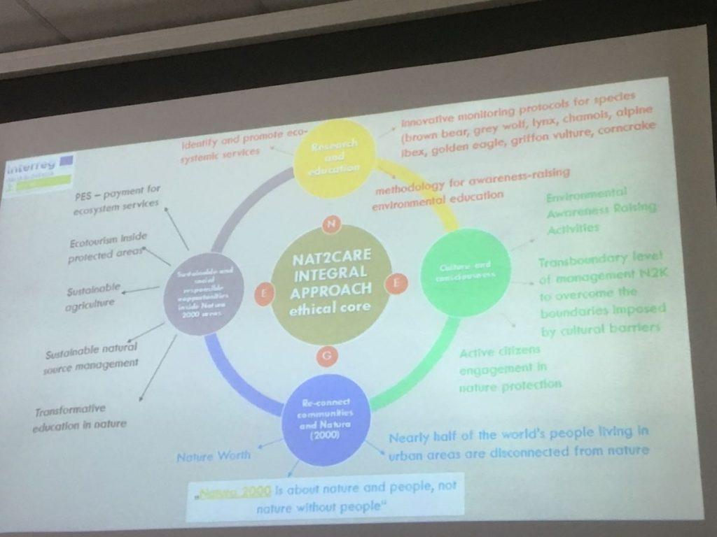 2018 09 11 Slovenia BC Naklo PhD Module Cohort 5 Liliana Slide Net2Care Integral Approach