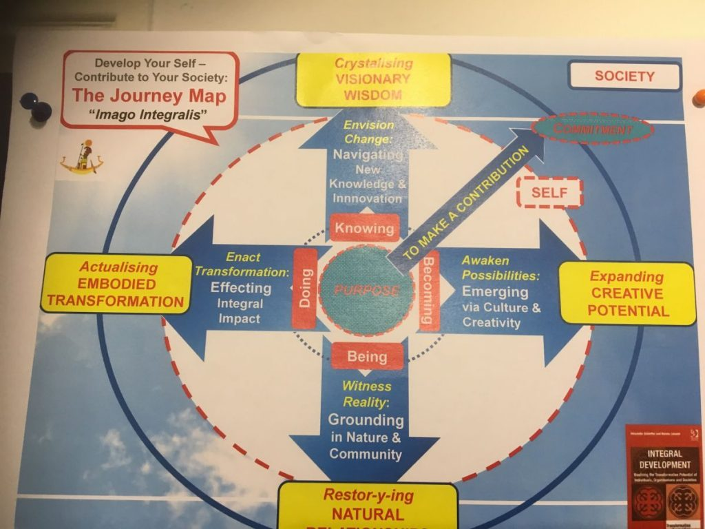 2018 10 20 Cairo Goethe Tahrir Workshop Integral Journey Map